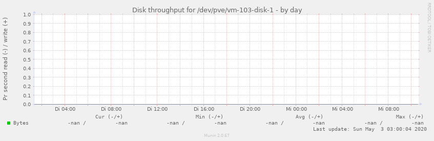 Disk throughput for /dev/pve/vm-103-disk-1