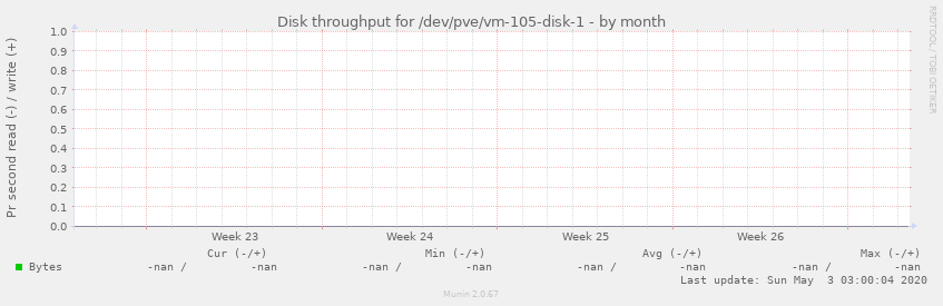 Disk throughput for /dev/pve/vm-105-disk-1