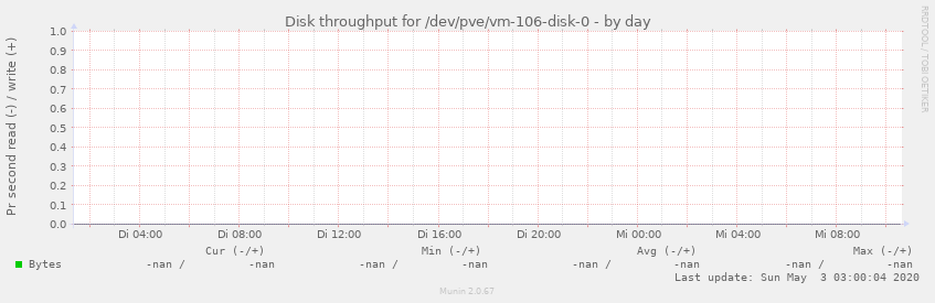 Disk throughput for /dev/pve/vm-106-disk-0