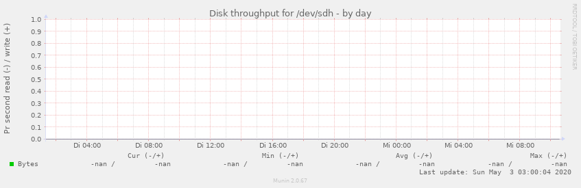 Disk throughput for /dev/sdh
