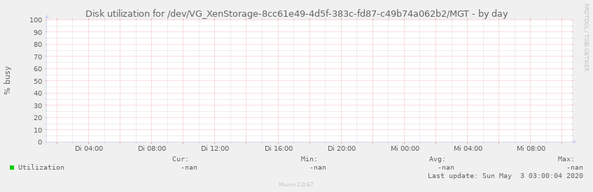 Disk utilization for /dev/VG_XenStorage-8cc61e49-4d5f-383c-fd87-c49b74a062b2/MGT
