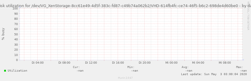 Disk utilization for /dev/VG_XenStorage-8cc61e49-4d5f-383c-fd87-c49b74a062b2/VHD-614fb4fc-ce74-46f5-b6c2-698de4d60be0
