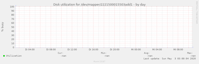 Disk utilization for /dev/mapper/2221500015503add1