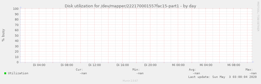 Disk utilization for /dev/mapper/222170001557fac15-part1