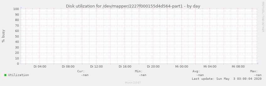 Disk utilization for /dev/mapper/2227f000155d4d564-part1