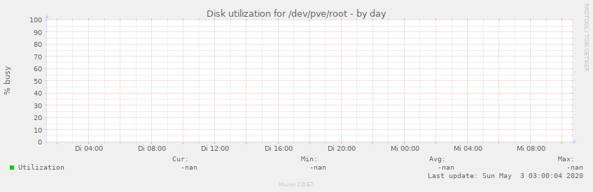 Disk utilization for /dev/pve/root