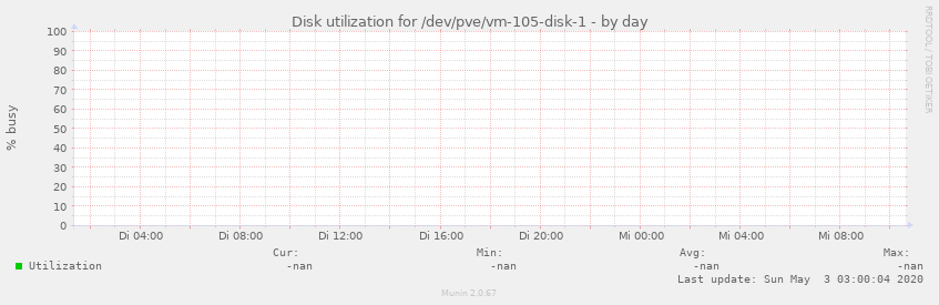 Disk utilization for /dev/pve/vm-105-disk-1