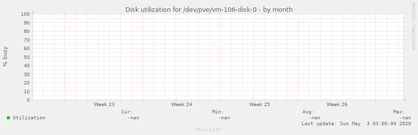 Disk utilization for /dev/pve/vm-106-disk-0