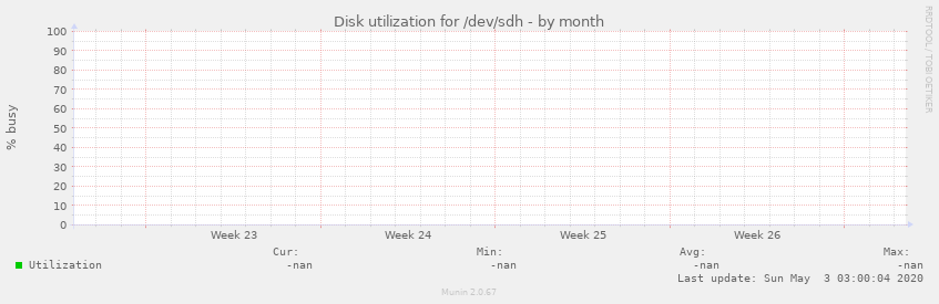 Disk utilization for /dev/sdh