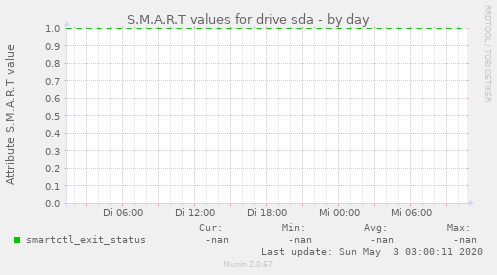 S.M.A.R.T values for drive sda