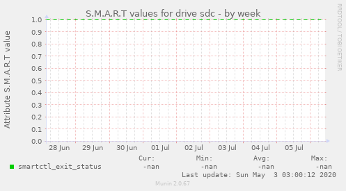 S.M.A.R.T values for drive sdc