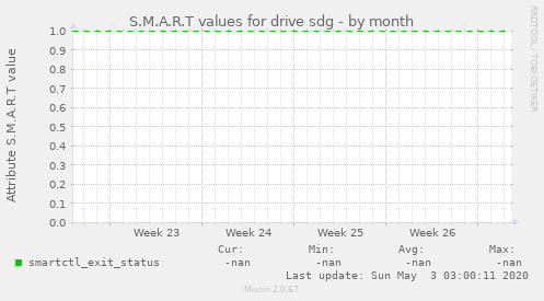 S.M.A.R.T values for drive sdg
