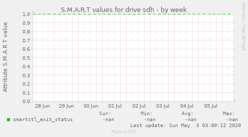 S.M.A.R.T values for drive sdh
